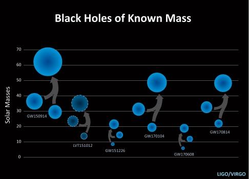 六次重力波得出的合併黑洞相關質量
