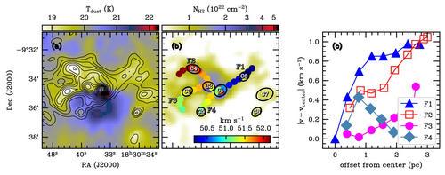 G22天區的柱密度塵埃溫度和速度分佈
