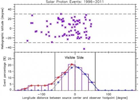 太陽質子事件數量隨源區與太空船磁足點之間的經度距離的分佈