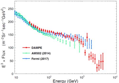 悟空得到的高精度宇宙射線電子能譜(紅色點)