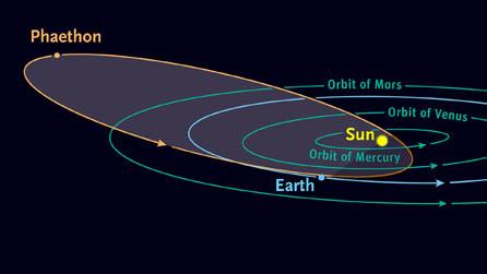 法厄同小行星軌道圖
