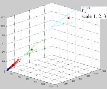 小波尺度的特徵分類結果