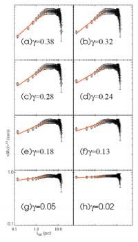 由統計模型得出投影尺度隨分子雲厚度變化