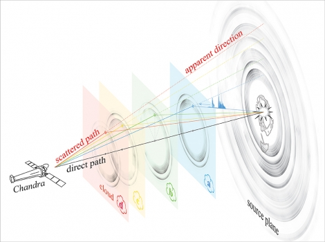 回光為遙遠中子星精確定位原理
