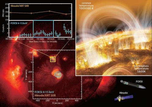 FOXSI和日出衛星觀測到太陽表面微型爆炸