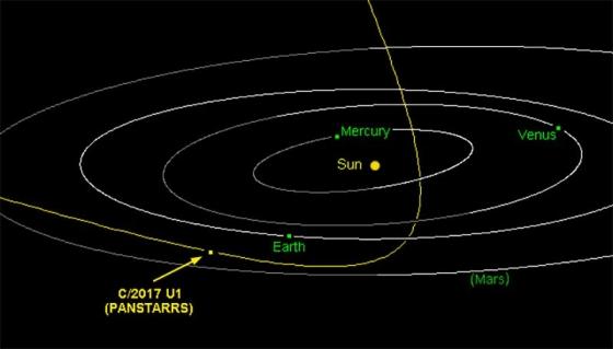 C/2017 U1軌道圖